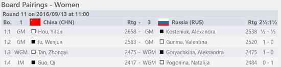 中国女队最后一轮对阵俄罗斯,从等级分就能看出这是一场激战