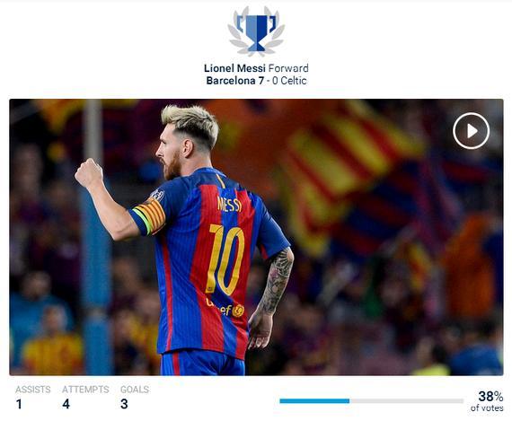 午报:梅西当选欧冠官方最佳