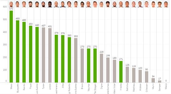 巴萨球员本赛季出场时间统计,没有一人全勤