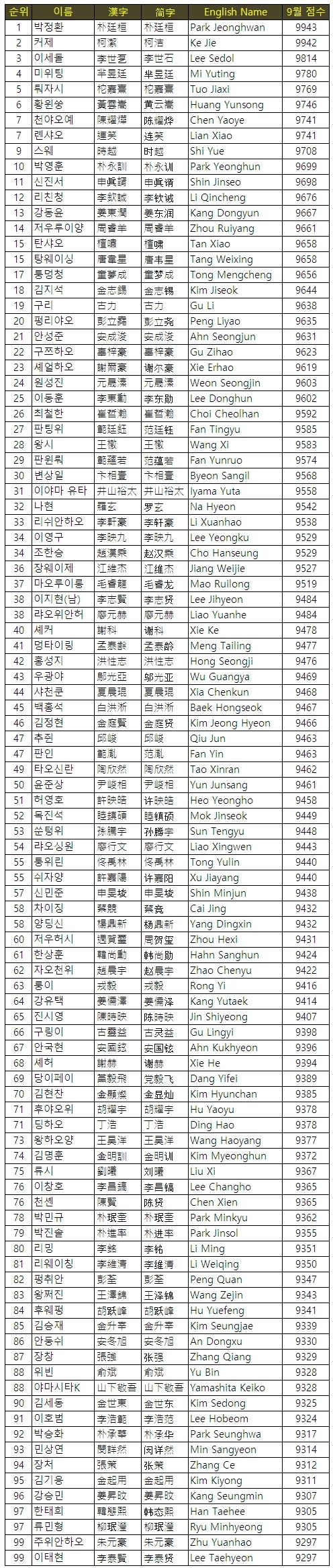韩国棋院裴太日博士的最新世界排名