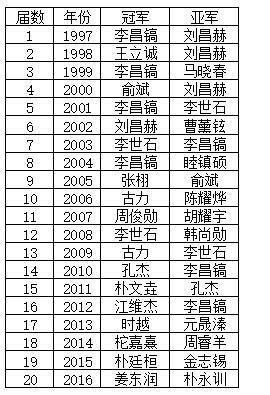 历届LG杯冠亚军