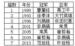 历届应氏杯冠亚军(图表中年份均为冠军产生年份)