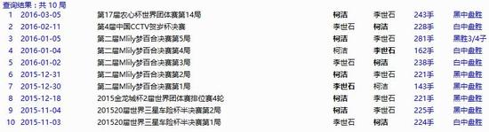 柯洁与李世石交手记录(数据来自弘通围棋网)