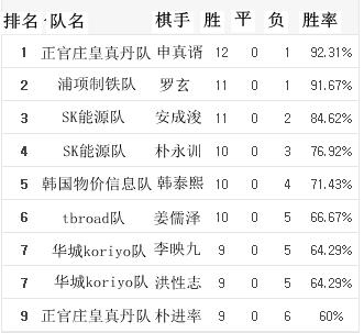2016韩联赛常规赛第16轮个人多胜榜