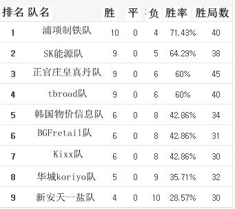 2016韩联赛常规赛第16轮积分榜