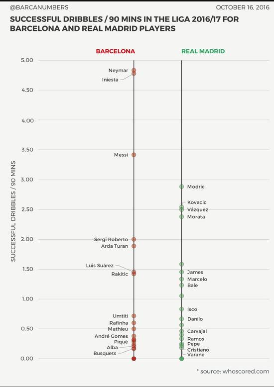 皇马巴萨球员过人次数对比,内马尔最多