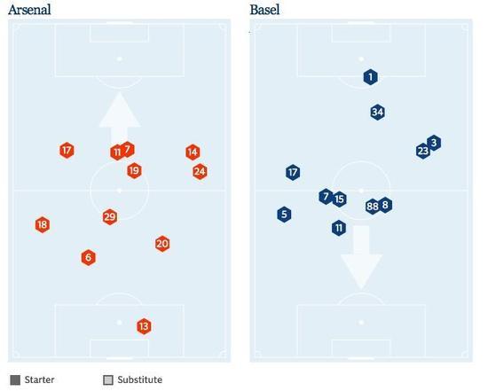 上轮欧冠阿森纳2-0巴塞尔的实际站位图:厄齐尔不像攻击型中场,更像前锋了