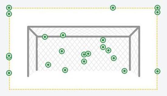 拜仁全场狂轰26脚射门,13次射正