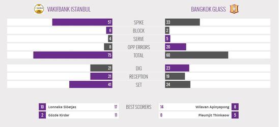 瓦基弗银行3-0泰国曼谷玻璃技术统计