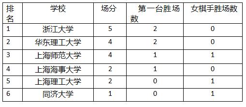 乙组第2轮积分榜