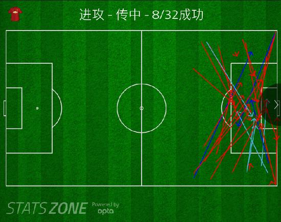 切尔西超强的中路防守,将曼联逼迫到只能去打传中(曼联传中数是切尔西的近三倍)