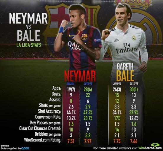 内马尔和贝尔的前两个赛季关键数据对比