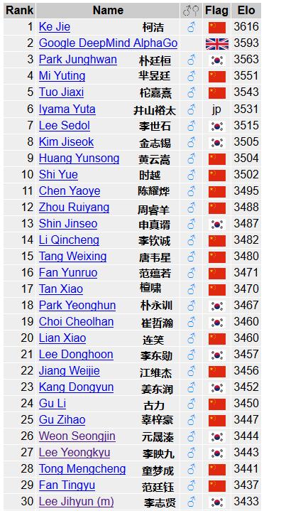 世界围棋等级分排名(2016年10月29日)