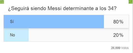 球迷调查:8成看好梅西34岁时依然具有决定性