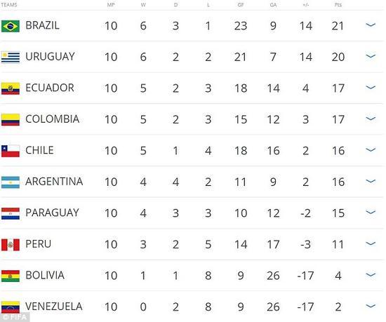南美�^�e分榜