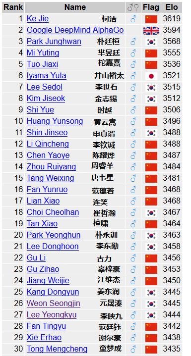 世界围棋等级分排名(2016年11月5日)