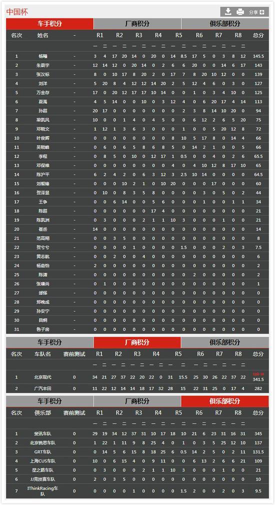 中国杯组年度积分榜