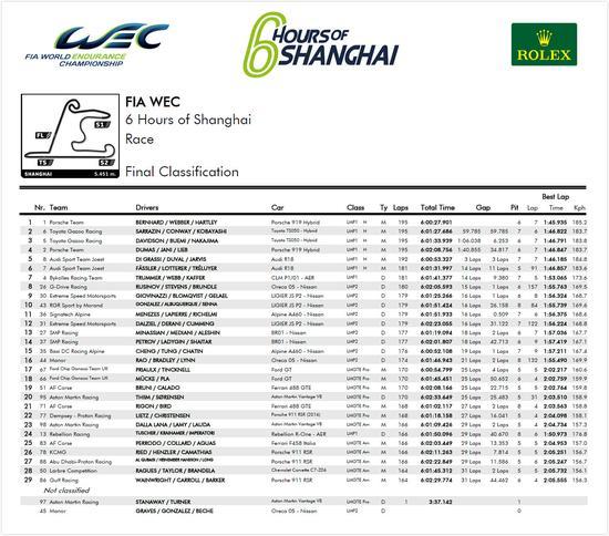 2016WEC上海6小时耐力赛正赛成绩(点击看大图)