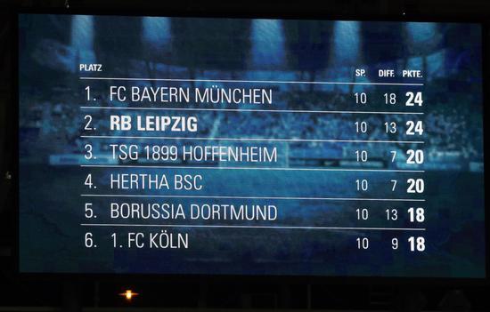 积分榜上,拜仁和莱比锡都是24分