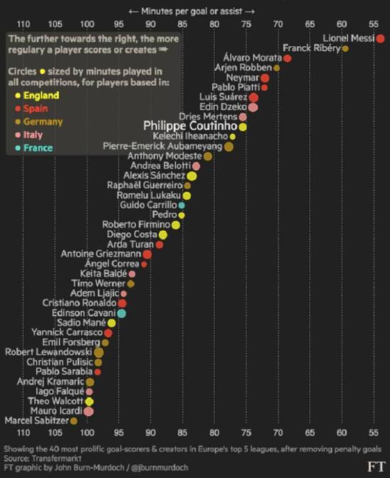 制造进球效率榜,伊赫纳乔位列全欧第11,英超第2