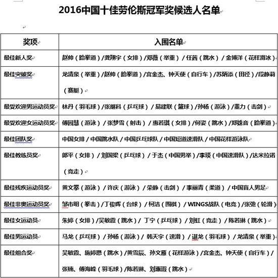 候选人名单