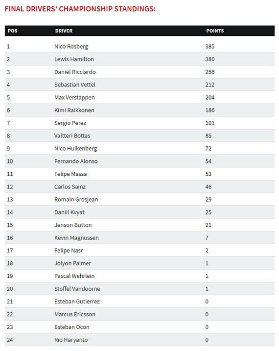 2016F1年终车手积分榜