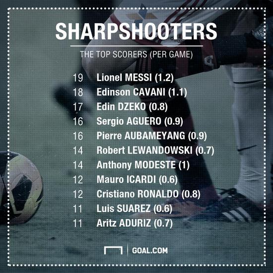 梅西在俱乐部的进球数据要更加出色