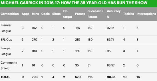 卡里克的数据显示了他在曼联阵中的重要作用
