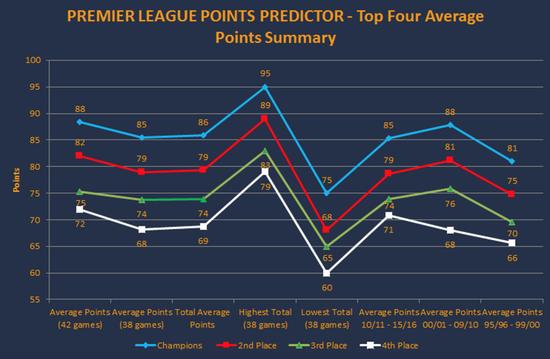 平均积分下降显示了联赛竞争程度加大