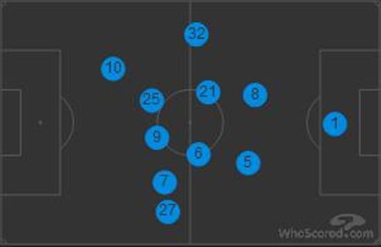 拜仁本场的球员站位,穆勒位于莱万身旁