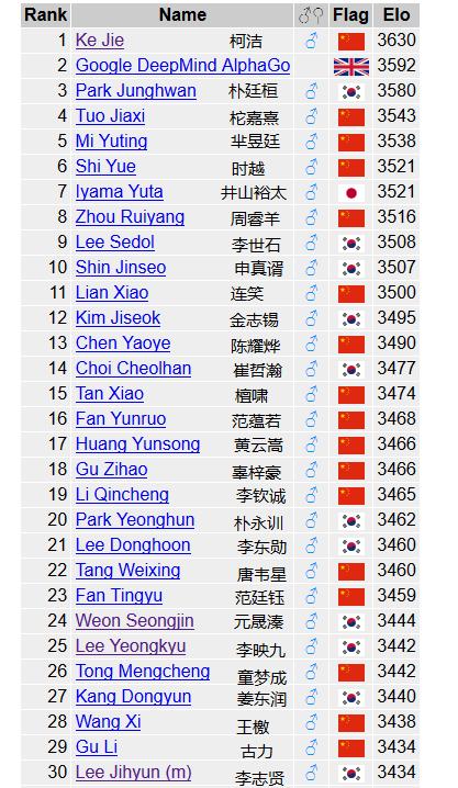 Gorating世界围棋排名(2016年12月4日)