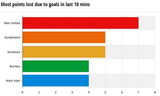 最后10分钟曼联已经累计丢掉了7分