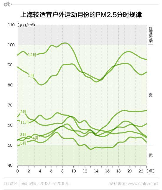 """上海临海,更易受海洋性气候影响,地表昼夜温差明显比北京、沈阳小很多。因此不会像北京一样呈现明显的""""U""""字形规律。"""