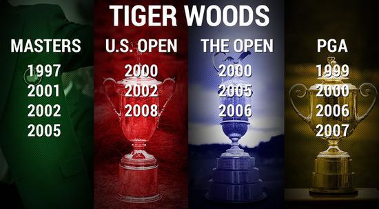 老虎还能再赢大满贯吗?
