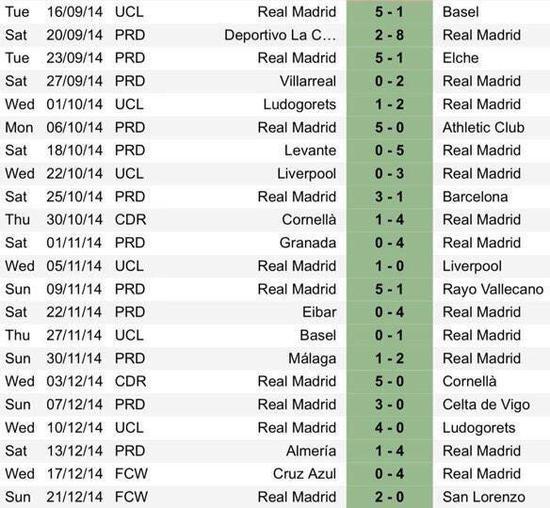 皇马的22连胜就在世俱杯之后画上了句号皇马的22连胜就在世俱杯之后画上了句号