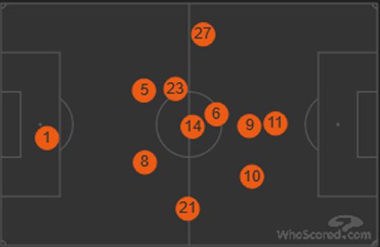 拜仁的实际站位,注意比达尔(23号)的位置