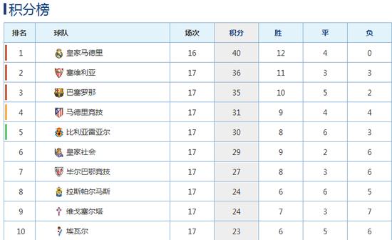 本赛季西甲积分榜,皇马在争冠大战中领先巴萨