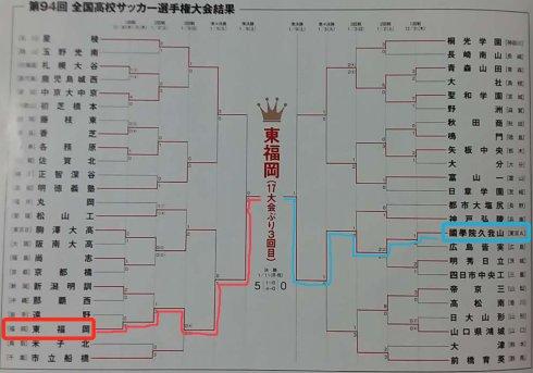 图4 第94届选手权大会决赛阶段赛程