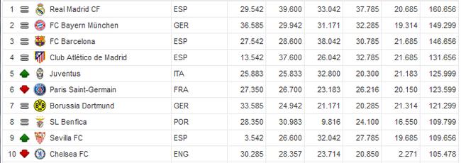 西甲4队的欧战积分排名都是前10