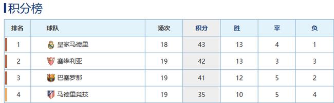 西甲的欧冠淘汰赛四雄占据积分榜前四
