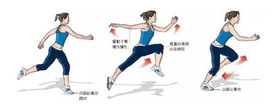 这个动作有助于增加爆发力与加速度,需要想到的控制力与全身协调能力。