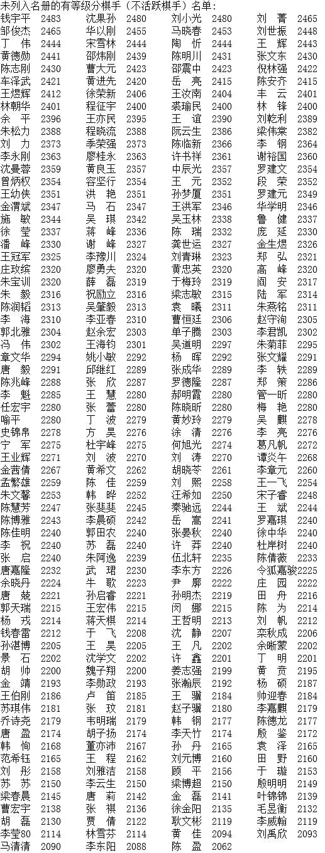 2017年1月中国围棋等级分排名公示版