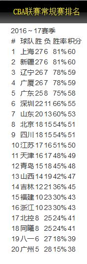 第33轮过后的排名(篮协官网)