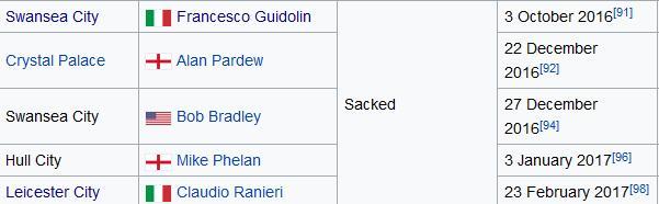 拉涅利之前,好几个保级队都炒了教练
