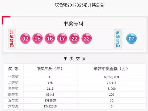 3月5日晚,中国福利彩票双色球第2017025期开奖.