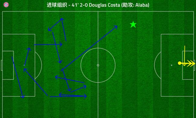 拜仁第二球过,后场倒脚之后长传,阿拉巴直接突破就完成了助攻