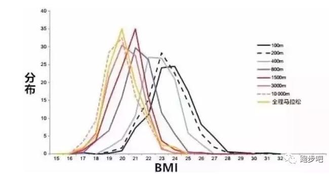 体重影响跑步成绩临界点