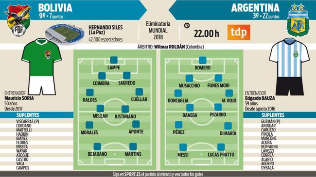 阿根廷vs玻利维亚 预测首发