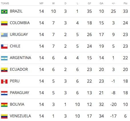 南美区积分榜