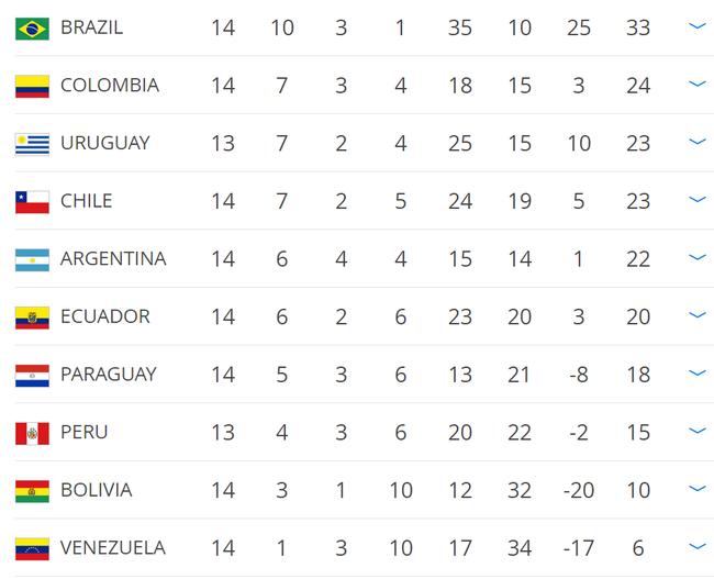 世预赛南美区积分榜